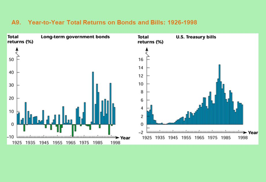 A9. Year-to-Year Total Returns on Bonds and Bills: 1926-1998