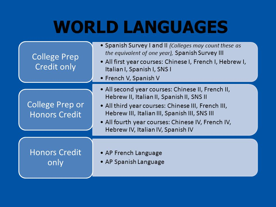 WORLD LANGUAGES Spanish Survey I and II (Colleges may count these as the equivalent of one year), Spanish Survey III All first year courses: Chinese I, French I, Hebrew I, Italian I, Spanish I, SNS I French V, Spanish V College Prep Credit only All second year courses: Chinese II, French II, Hebrew II, Italian II, Spanish II, SNS II All third year courses: Chinese III, French III, Hebrew III, Italian III, Spanish III, SNS III All fourth year courses: Chinese IV, French IV, Hebrew IV, Italian IV, Spanish IV College Prep or Honors Credit AP French Language AP Spanish Language Honors Credit only