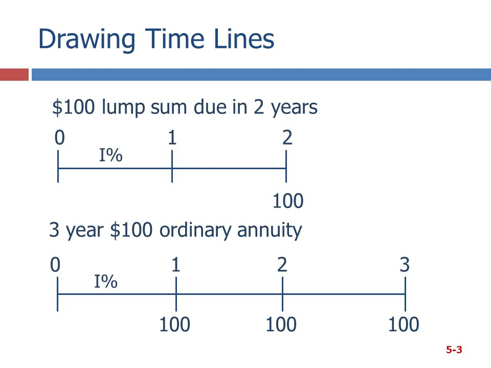 Drawing Time Lines 5-3 100 0123 I% 3 year $100 ordinary annuity 100 012 I% $100 lump sum due in 2 years