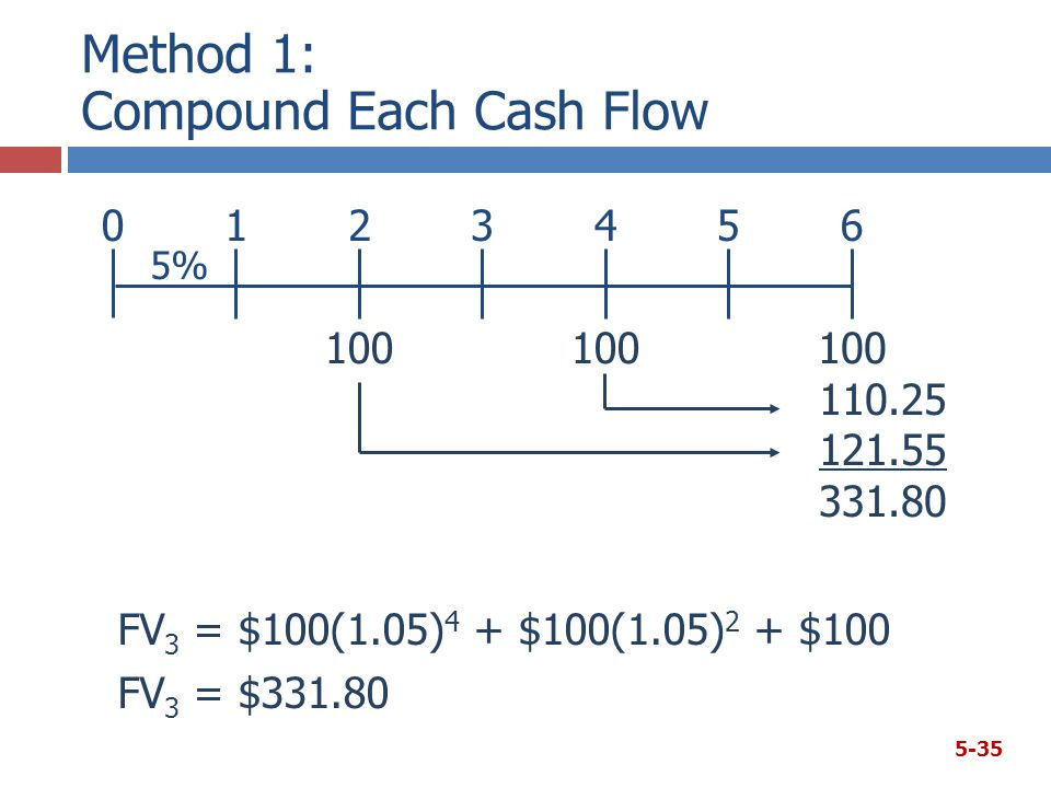 5-35 Method 1: Compound Each Cash Flow FV 3 = $100(1.05) 4 + $100(1.05) 2 + $100 FV 3 = $331.80 110.25 121.55 331.80 01 100 23 5% 45 100 6