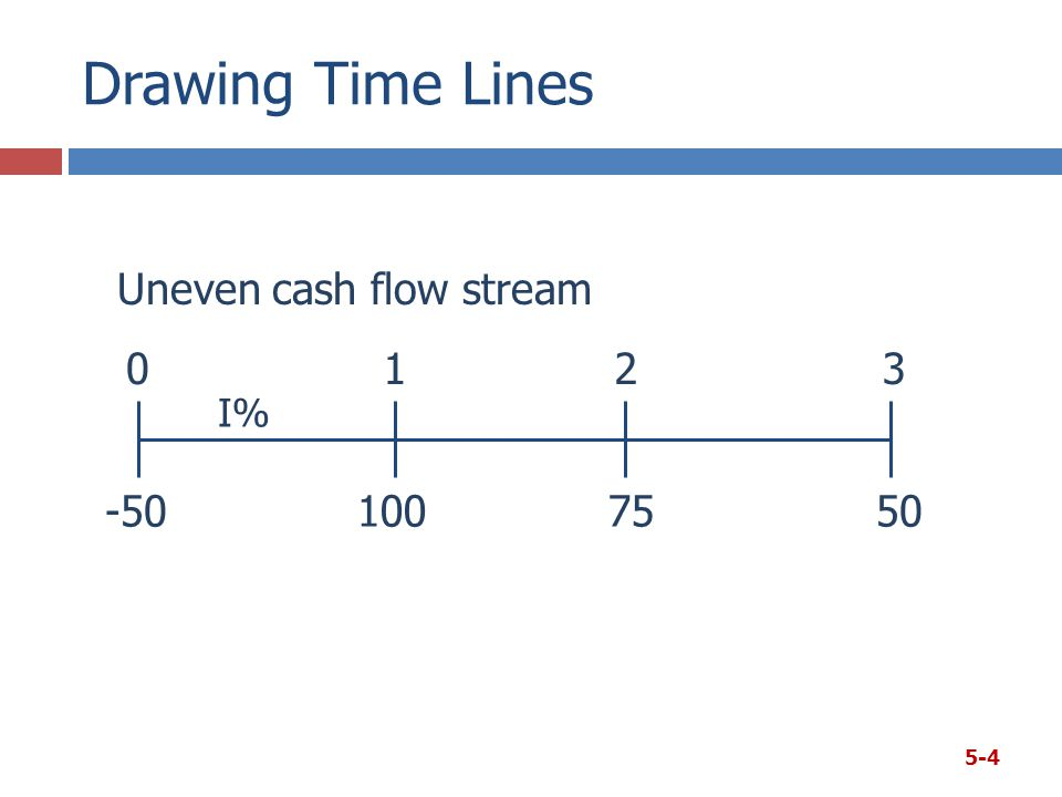Drawing Time Lines 5-4 100 50 75 0123 I% -50 Uneven cash flow stream