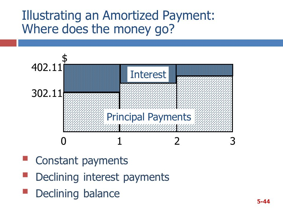 Illustrating an Amortized Payment: Where does the money go.