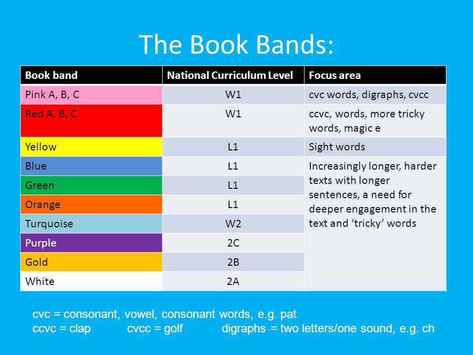 The Book Bands: Book bandNational Curriculum LevelFocus area Pink A, B, CW1cvc words, digraphs, cvcc Red A, B, CW1ccvc, words, more tricky words, magi