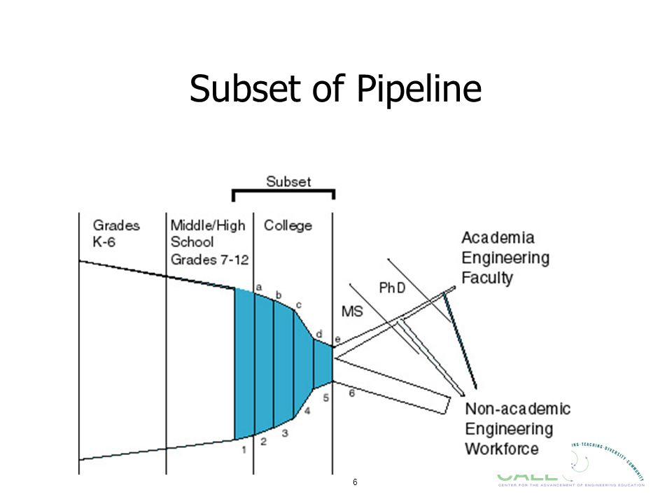6 Subset of Pipeline