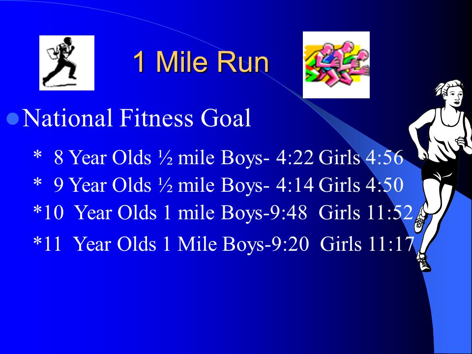 1 Mile Run National Fitness Goal * 8 Year Olds ½ mile Boys- 4:22 Girls 4:56 * 9 Year Olds ½ mile Boys- 4:14 Girls 4:50 *10 Year Olds 1 mile Boys-9:48 Girls 11:52 *11 Year Olds 1 Mile Boys-9:20 Girls 11:17
