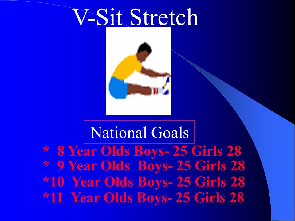 V-Sit Stretch National Goals * 8 Year Olds Boys- 25 Girls 28 * 9 Year Olds Boys- 25 Girls 28 *10 Year Olds Boys- 25 Girls 28 *11 Year Olds Boys- 25 Girls 28