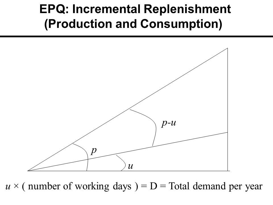 EPQ: Incremental Replenishment (Production and Consumption) u p p-u u × ( number of working days ) = D = Total demand per year