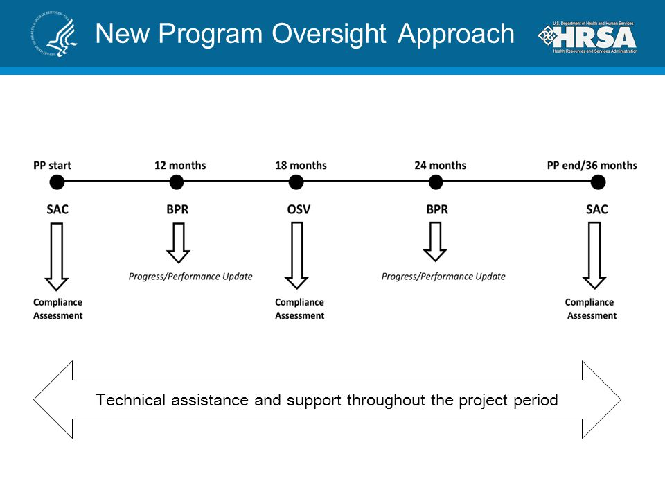 New Program Oversight Approach Technical assistance and support throughout the project period