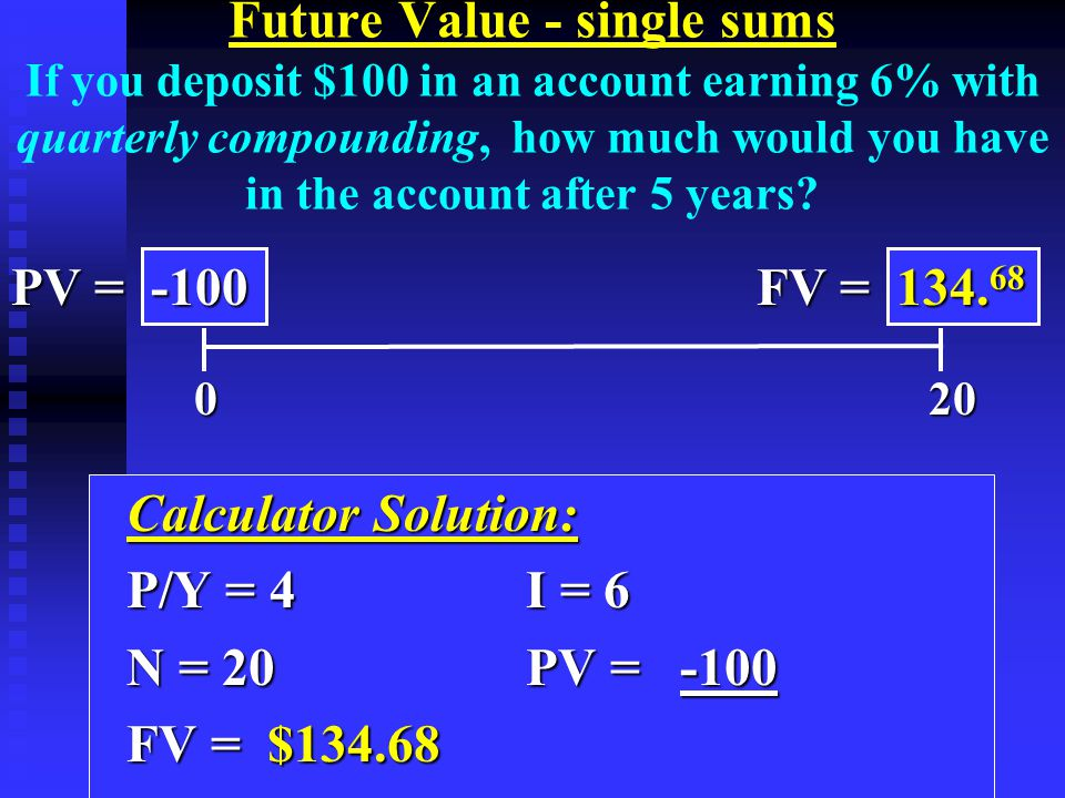 Calculator Solution: Calculator Solution: P/Y = 4I = 6 P/Y = 4I = 6 N = 20 PV = -100 N = 20 PV = -100 FV = $134.68 FV = $134.68 0 20 0 20 PV = -100 FV = 134.