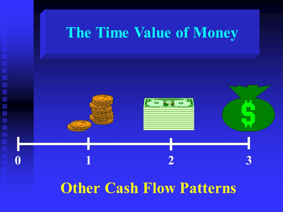Other Cash Flow Patterns 0123 The Time Value of Money