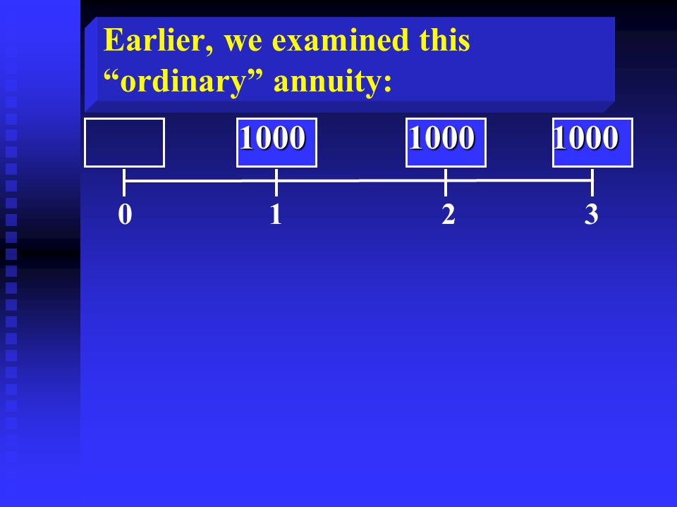 Earlier, we examined this ordinary annuity: 0 1 2 3 10001000 1000 10001000 1000