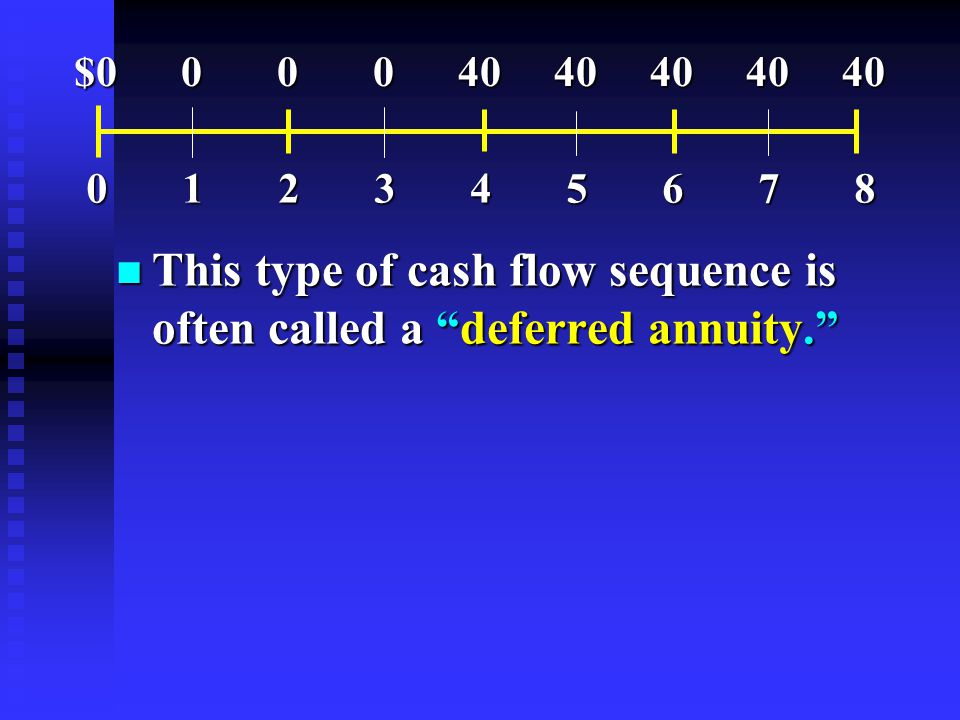 n This type of cash flow sequence is often called a deferred annuity. 012345678012345678012345678012345678 $0 0 0 04040404040