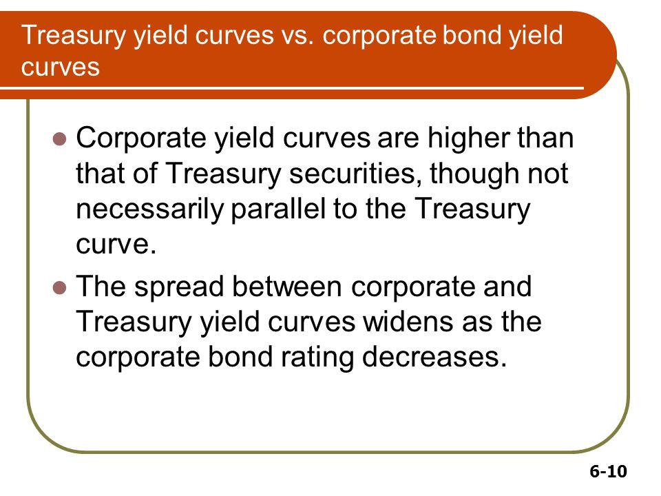 6-10 Treasury yield curves vs.