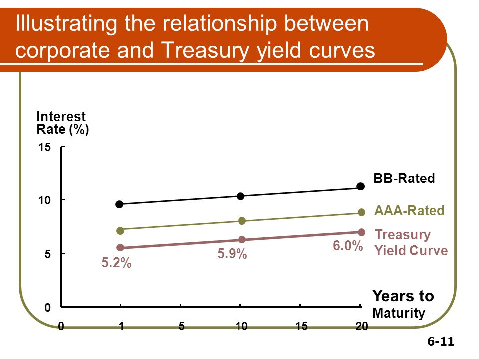 6-11 Illustrating the relationship between corporate and Treasury yield curves 0 5 10 15 015101520 Years to Maturity Interest Rate (%) 5.2% 5.9% 6.0% Treasury Yield Curve BB-Rated AAA-Rated