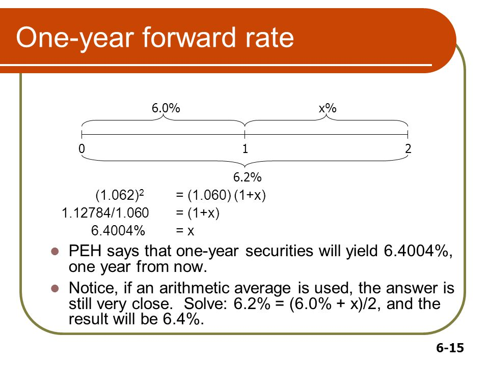 6-15 One-year forward rate (1.062) 2 = (1.060) (1+x) 1.12784/1.060= (1+x) 6.4004%= x PEH says that one-year securities will yield 6.4004%, one year from now.