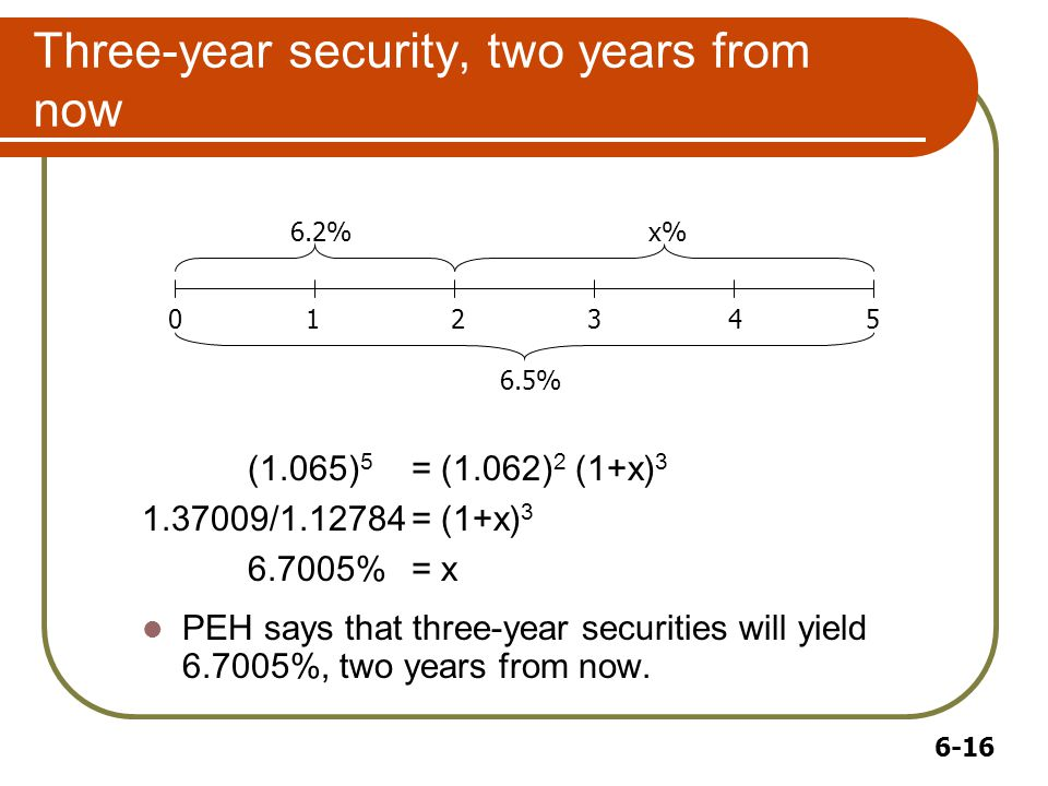 6-16 Three-year security, two years from now (1.065) 5 = (1.062) 2 (1+x) 3 1.37009/1.12784= (1+x) 3 6.7005%= x PEH says that three-year securities will yield 6.7005%, two years from now.
