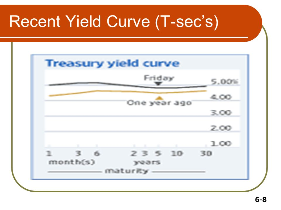 6-8 Recent Yield Curve (T-sec's)