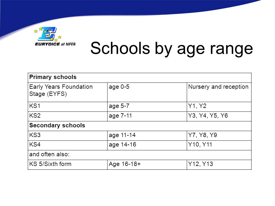 Schools by age range Primary schools Early Years Foundation Stage (EYFS) age 0-5Nursery and reception KS1age 5-7Y1, Y2 KS2age 7-11Y3, Y4, Y5, Y6 Secondary schools KS3age 11-14Y7, Y8, Y9 KS4age 14-16Y10, Y11 and often also: KS 5/Sixth formAge 16-18+Y12, Y13