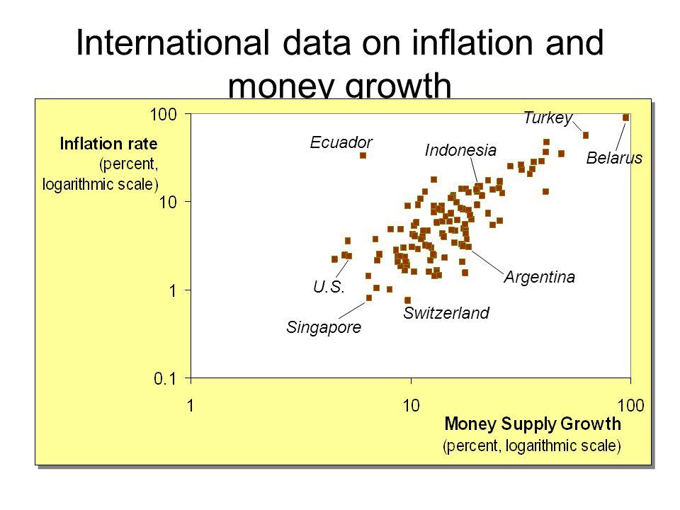 International data on inflation and money growth Singapore U.S.