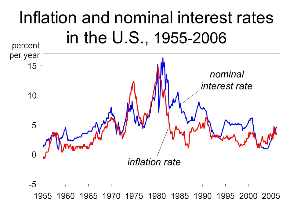 Inflation and nominal interest rates in the U.S., 1955-2006 percent per year -5 0 5 10 15 19551960196519701975198019851990199520002005 inflation rate nominal interest rate