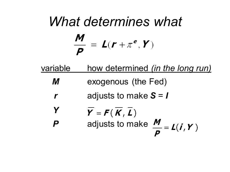 What determines what variablehow determined (in the long run) Mexogenous (the Fed) radjusts to make S = I Y P adjusts to make