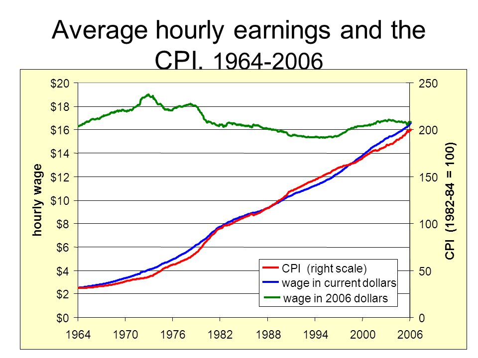 Average hourly earnings and the CPI, 1964-2006 $0 $2 $4 $6 $8 $10 $12 $14 $16 $18 $20 19641970197619821988199420002006 hourly wage 0 50 100 150 200 250 CPI (1982-84 = 100) CPI (right scale) wage in current dollars wage in 2006 dollars