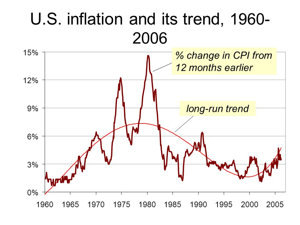 U.S. inflation and its trend, 1960- 2006 0% 3% 6% 9% 12% 15% 1960196519701975198019851990199520002005 long-run trend % change in CPI from 12 months ea