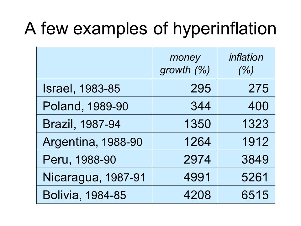 A few examples of hyperinflation money growth (%) inflation (%) Israel, 1983-85 295275 Poland, 1989-90 344400 Brazil, 1987-94 13501323 Argentina, 1988-90 12641912 Peru, 1988-90 29743849 Nicaragua, 1987-91 49915261 Bolivia, 1984-85 42086515