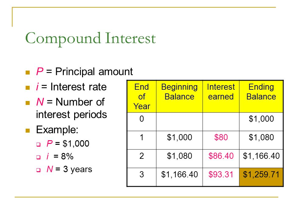 Compound Interest P = Principal amount i = Interest rate N = Number of interest periods Example:  P = $1,000  i = 8%  N = 3 years End of Year Begin