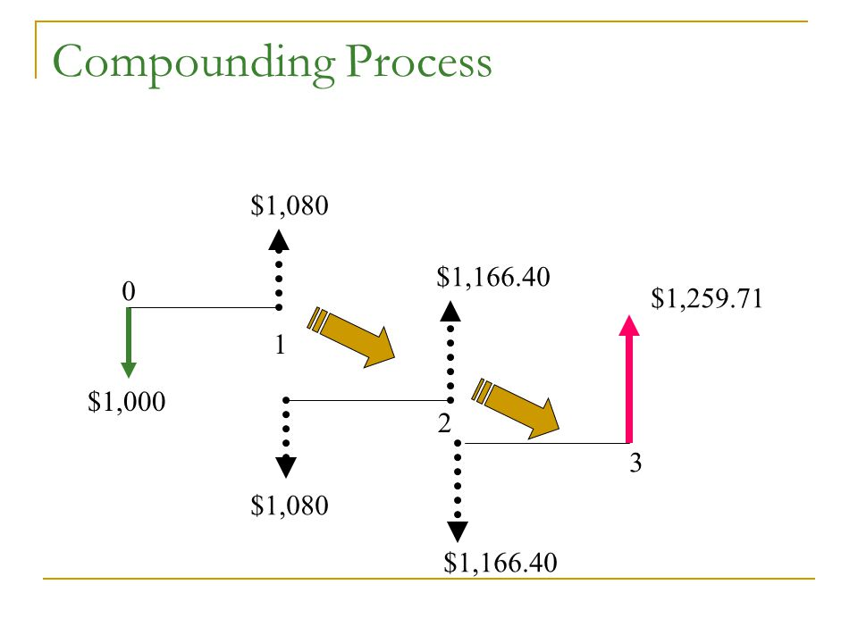 Compounding Process $1,000 $1,080 $1,166.40 $1,259.71 0 1 2 3