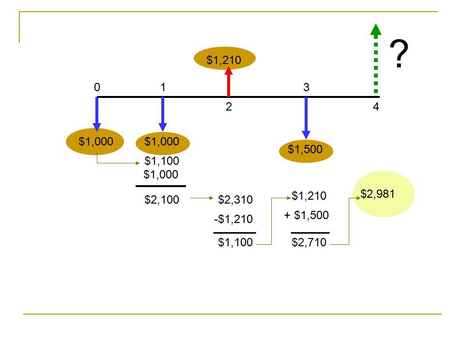 $1,500 $1,210 01 2 3 4 ? $1,000 $1,100 $2,100$2,310 -$1,210 $1,100 $1,210 + $1,500 $2,710 $2,981 $1,000