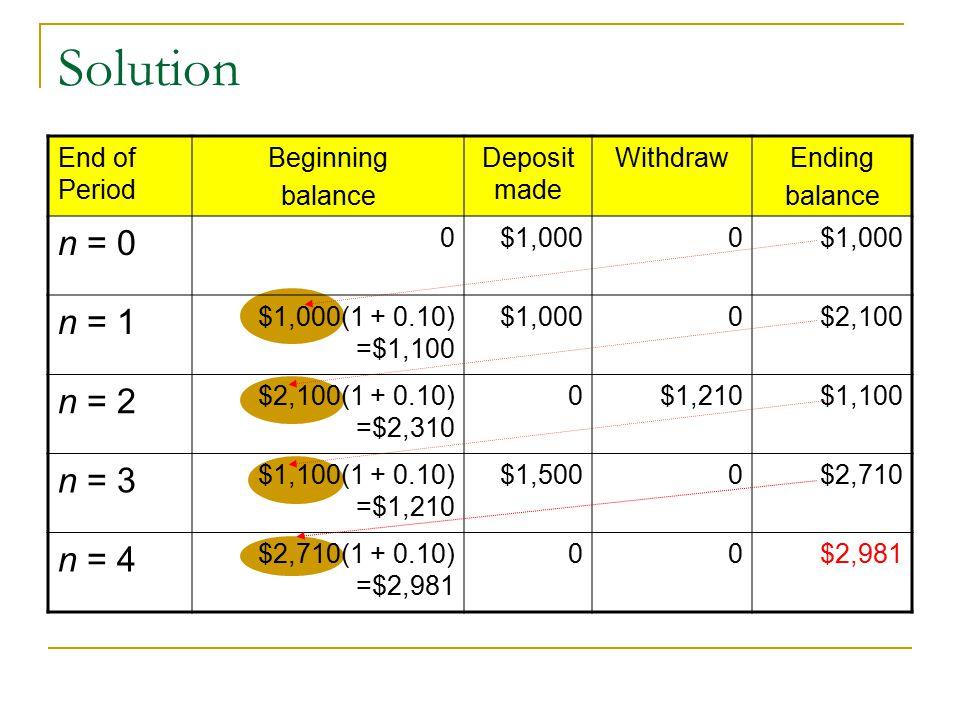 Solution End of Period Beginning balance Deposit made WithdrawEnding balance n = 0 0$1,0000 n = 1 $1,000(1 + 0.10) =$1,100 $1,0000$2,100 n = 2 $2,100(