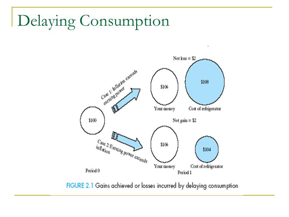 Delaying Consumption