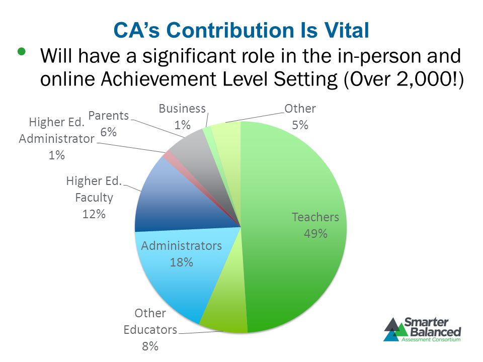 CA's Contribution Is Vital Will have a significant role in the in-person and online Achievement Level Setting (Over 2,000!)
