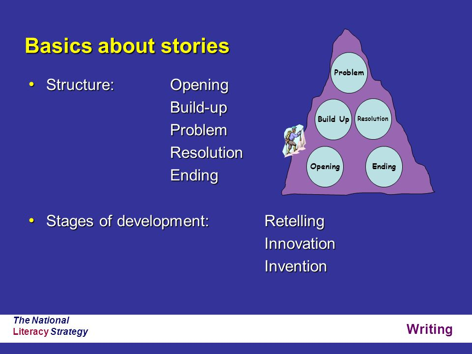 Writing The National Literacy Strategy Basics about stories Structure: Opening Structure: OpeningBuild-upProblemResolutionEnding Stages of development:Retelling Stages of development:RetellingInnovationInvention Opening Resolution Build Up Problem Ending