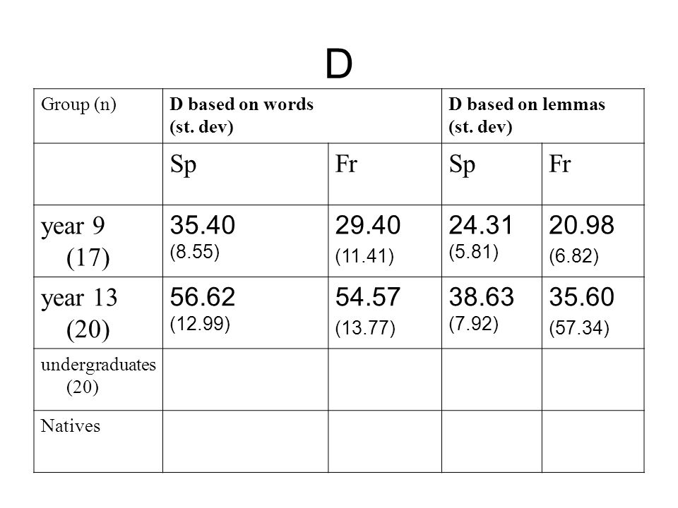 D Group (n)D based on words (st. dev) D based on lemmas (st.
