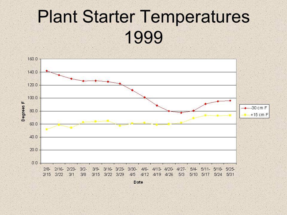 Plant Starter Temperatures 1999