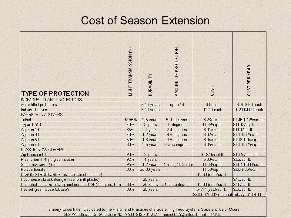 Cost of Season Extension