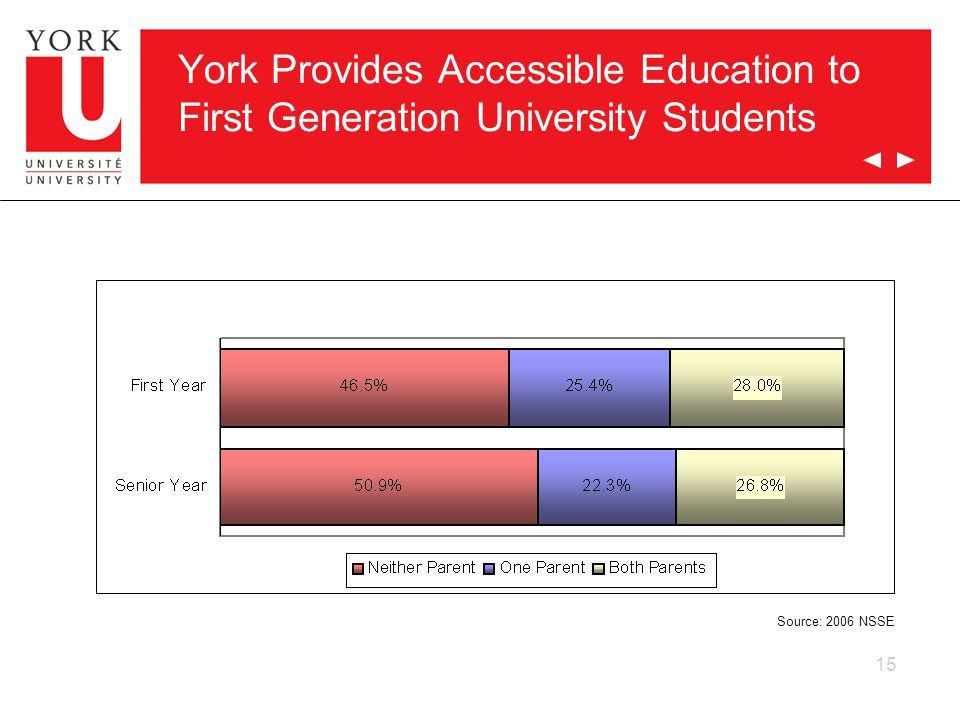 15 York Provides Accessible Education to First Generation University Students Source: 2006 NSSE