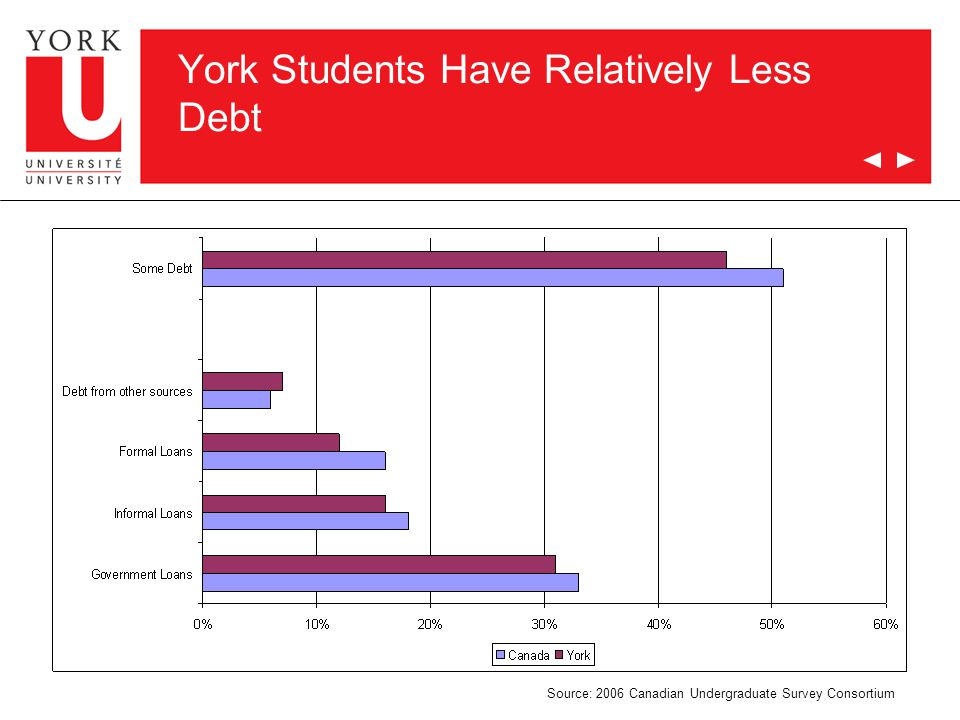 20 York Students Have Relatively Less Debt Source: 2006 Canadian Undergraduate Survey Consortium