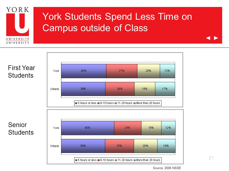 21 York Students Spend Less Time on Campus outside of Class First Year Students Senior Students Source: 2006 NSSE