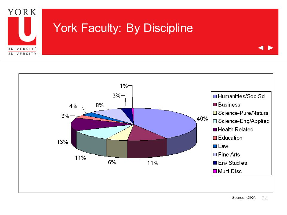 34 York Faculty: By Discipline Source: OIRA