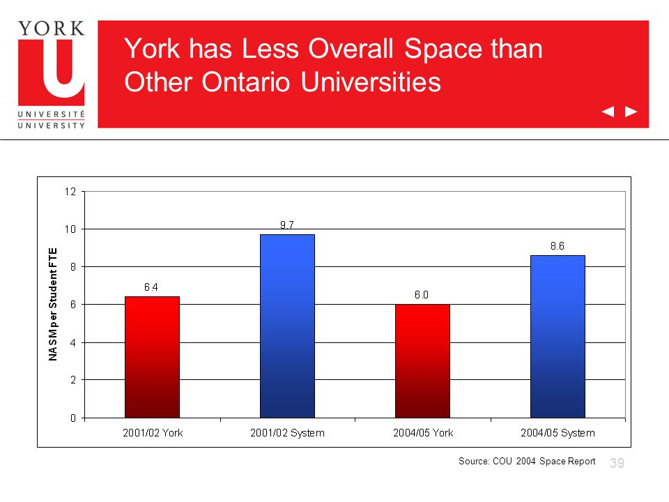 39 York has Less Overall Space than Other Ontario Universities Source: COU 2004 Space Report