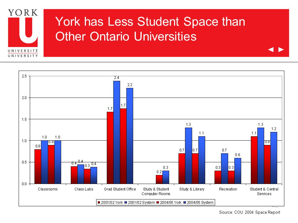 40 York has Less Student Space than Other Ontario Universities Source: COU 2004 Space Report