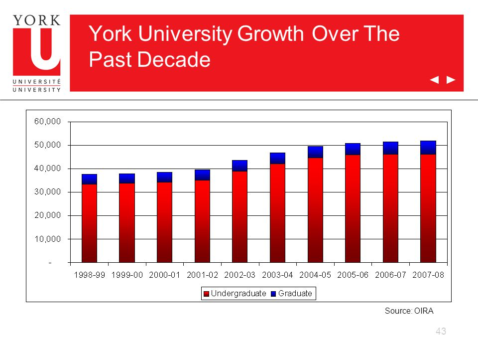 43 York University Growth Over The Past Decade Source: OIRA