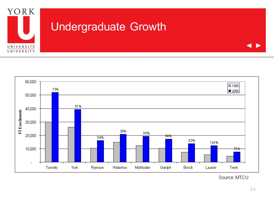 44 Undergraduate Growth Source: MTCU