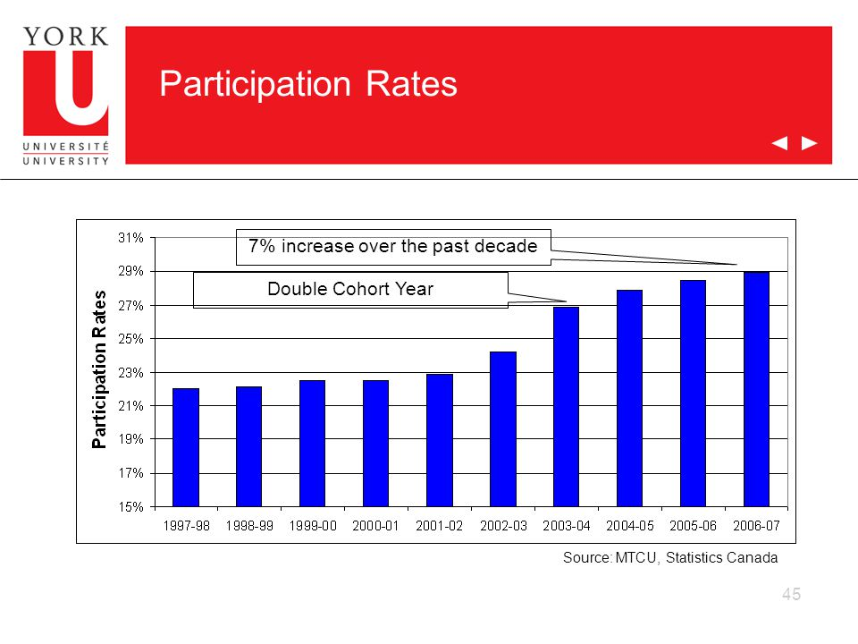 45 Participation Rates Source: MTCU, Statistics Canada 7% increase over the past decade Double Cohort Year