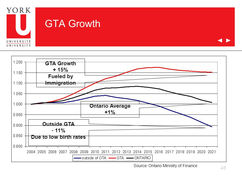 46 GTA Growth  Source: Ontario Ministry of Finance Ontario Average +1% Outside GTA - 11% Due to low birth rates GTA Growth + 15% Fueled by Immigration