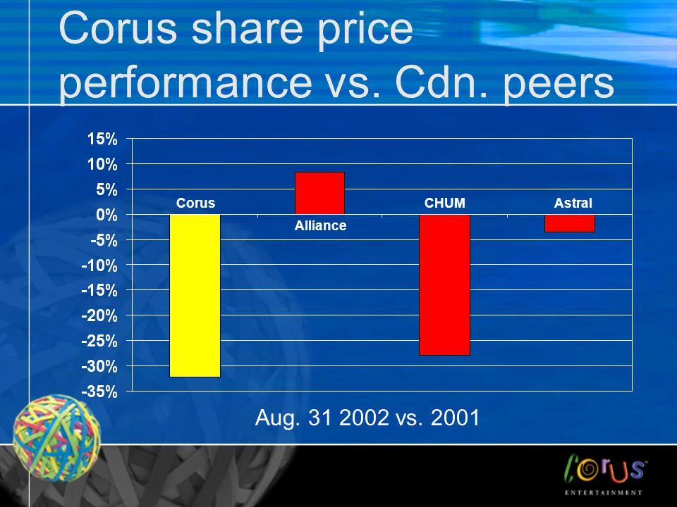 Corus share price performance vs. Cdn. peers Aug. 31 2002 vs. 2001 Corus Alliance CHUMAstral