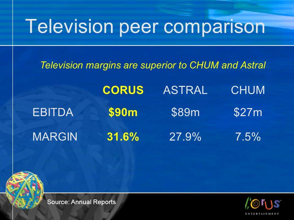 Television peer comparison CORUSASTRALCHUM EBITDA$90m$89m$27m MARGIN31.6%27.9%7.5% Television margins are superior to CHUM and Astral Source: Annual R